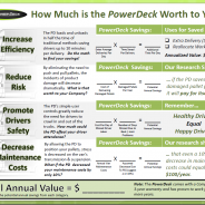 How Much Can the PowerDeck Save Cargo Van Owners?!